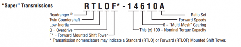 Eaton Fuller Super Transmission Nomenclature