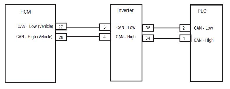 HCM Inverter PEC Connector location