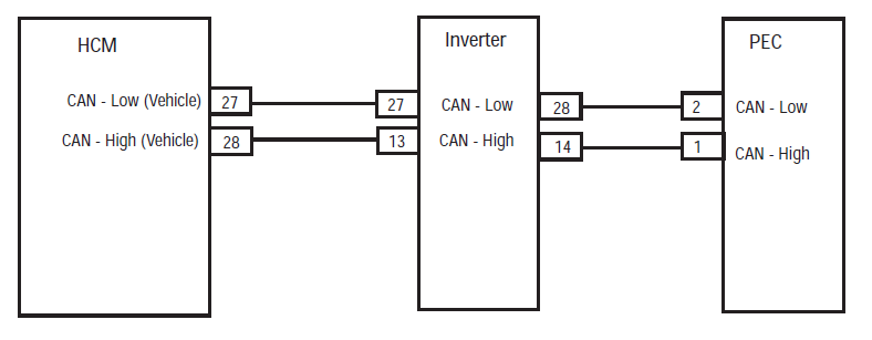 HCM Inverter PEC Connector