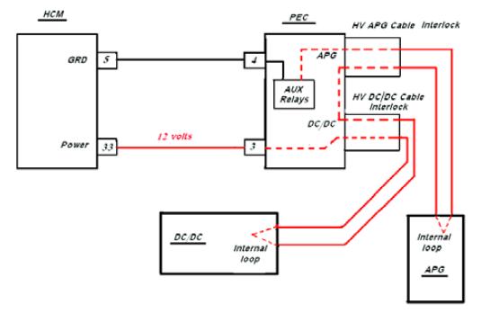HCM PEC DC DC APG Connectors Eaton Fuller transmission