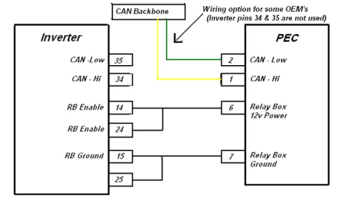 Inverter to PEC CAN Backbone