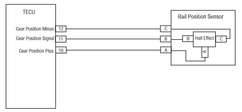 TECU rail position sensor connector location